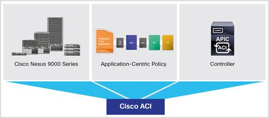 Cisco объявила обновлении Application Centric Infrastructure